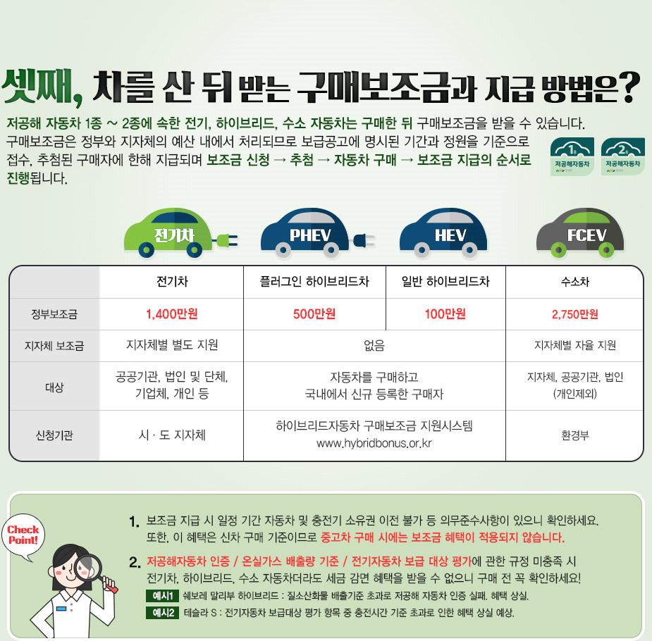 셋째, 차를 산 뒤 받는 구매보조금과 지급방법은?