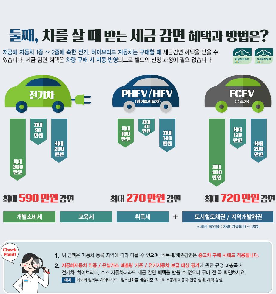 둘째, 차를 살 때 받는 세금감면 혜택과 방법은?