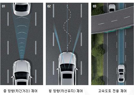 고속도로 주행지원 시스템(HDA)이미지