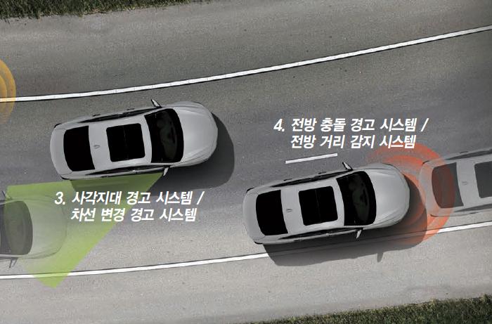 사각지대, 차선변경 경고 시스템 / 전방 충돌, 전방 거리 경고 시스템이미지