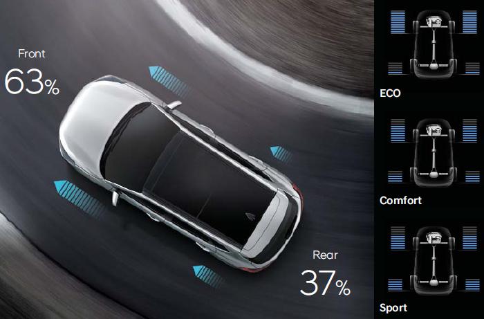전자식 AWD 시스템 (HTRAC)이미지